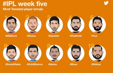 Dhoni continues to lead Twitter IPL player emoji leaderboard as Narine's 50 becomes top moment