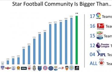 Star Football crosses the 1 million followers mark on Twitter